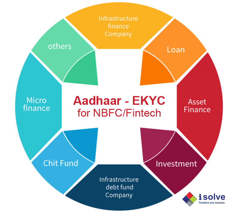 Aadhaar based paperless EKYC API Integration Application Software Solutions for NBFC and Fintech service providers