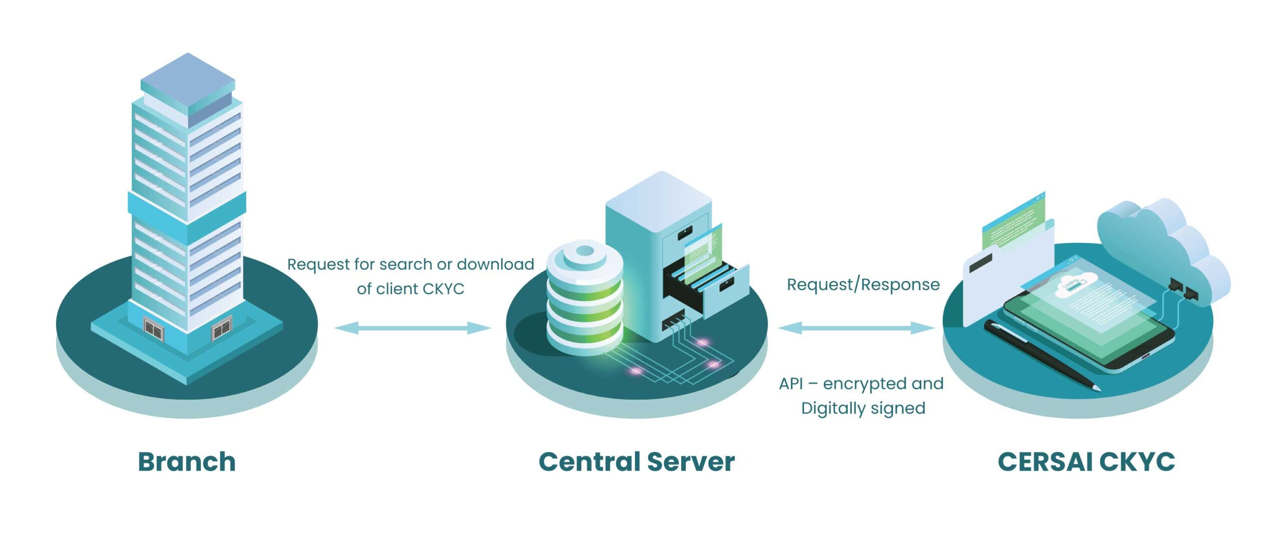 CERSAI CKYCR Integration Application Software for Banks and Financial Institutes