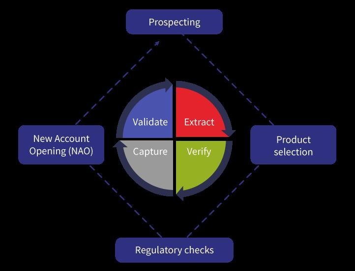 iStart 3.0 Digital Client Portfolio Account Opening Workflow